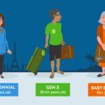 3rd Annual Millennial Travel Habits Survey
